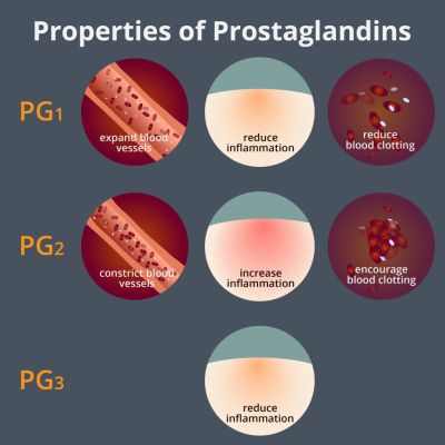Prostaglandins and pain in relation to endometriosis