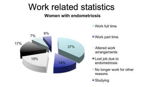 Endometriosis and work statistics