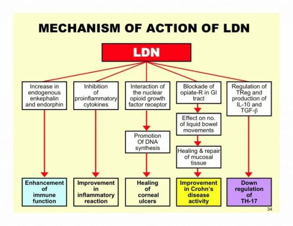 How LDN works